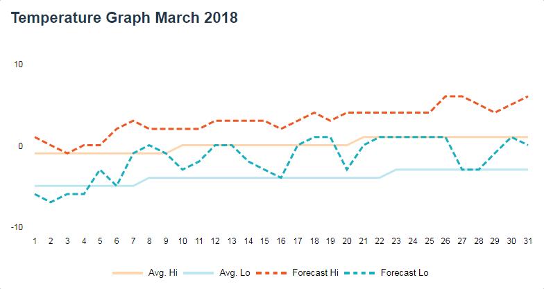 Paganella Ski Březen 2018 - předpověď teplot