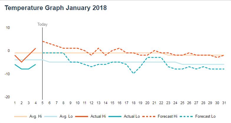 Paganella Ski Leden 2018 - předpověď teplot