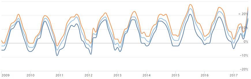 Přehled vývoje teplot 2009–2017